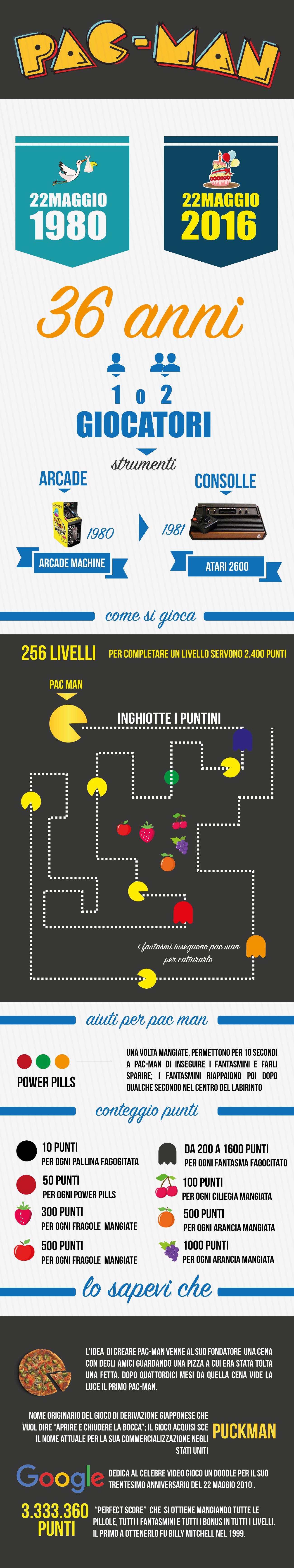 pac-man-infografica