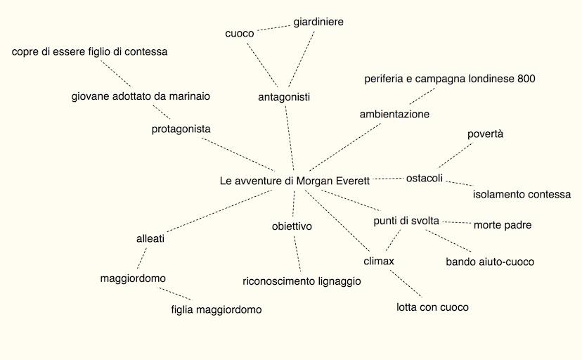 La Mappa mentale creata con il software Scapple...